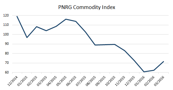 pnrg commo index