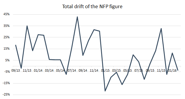 drift NFP