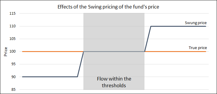 swing-pricing-example